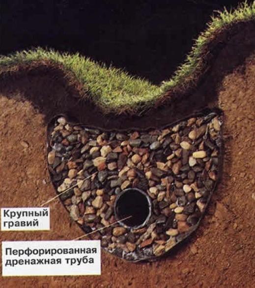 Задачей подземного дренажа